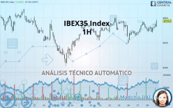 IBEX35 INDEX - 1H