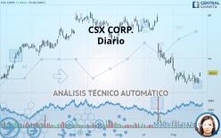 CSX CORP. - Diario