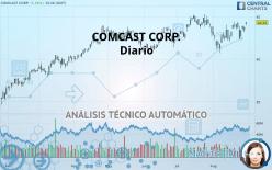 COMCAST CORP. - Diario