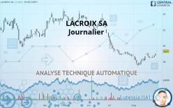 LACROIX SA - Journalier