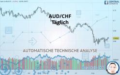 AUD/CHF - Täglich