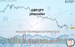 GBP/JPY - Journalier