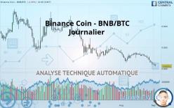 BINANCE COIN - BNB/BTC - Journalier