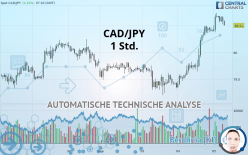 CAD/JPY - 1 Std.