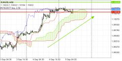 EUR/USD - 30 min.