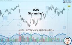 A2A - Giornaliero