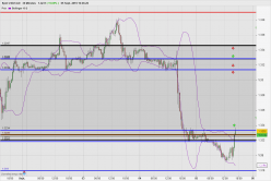 USD/CAD - 30 минут