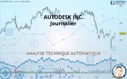 AUTODESK INC. - Journalier