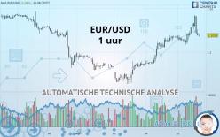 EUR/USD - 1 uur