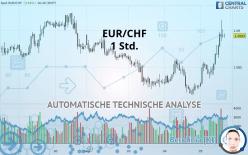 EUR/CHF - 1 Std.