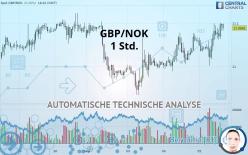 GBP/NOK - 1 Std.