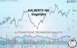 AALBERTS NV - Dagelijks