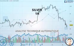 SILVER - 1H