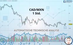 CAD/MXN - 1 Std.