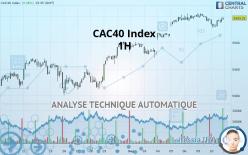CAC40 Index - 1 小时