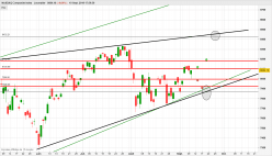 NASDAQ COMPOSITE INDEX - Journalier