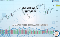 S&P500 Index - Dagligen