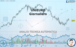 UNIEURO - Giornaliero