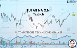 TUI AG NA O.N. - Täglich