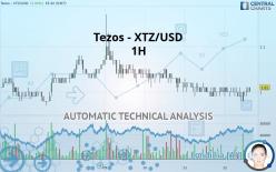 Tezos - XTZ/USD - 1 tim