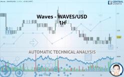 Waves - WAVES/USD - 1 tim