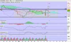 EUR/USD - 4 tim