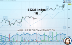 IBEX35 Index - 1 час