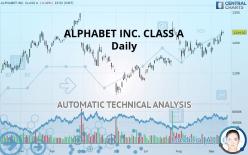 ALPHABET INC. CLASS A - Daily