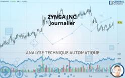 ZYNGA INC. - Journalier