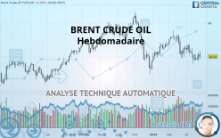 BRENT CRUDE OIL - 每周