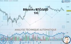 BITCOIN - BTC/USD - 1 uur