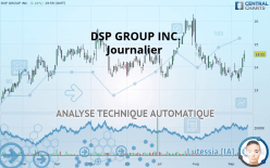 DSP GROUP INC. - Journalier