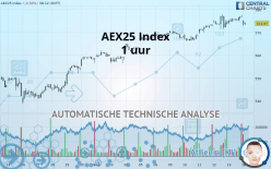 AEX25 Index - 1 час