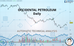 OCCIDENTAL PETROLEUM - Täglich