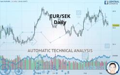 EUR/SEK - Diário