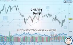 CHF/JPY - Diário