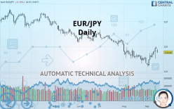 EUR/JPY - Diário
