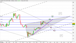 NASDAQ-100 1X SHORT INDEX - 30 минут