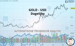 GOLD - USD - Dagelijks