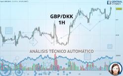 GBP/DKK - 1H