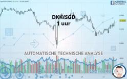 DKK/SGD - 1H
