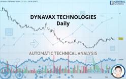 DYNAVAX TECHNOLOGIES - Journalier