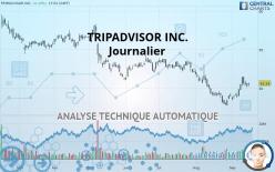TRIPADVISOR INC. - Journalier