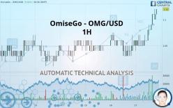 OMG NETWORK - OMG/USD - 1H