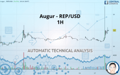 AUGUR - REP/USD - 1H