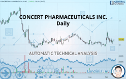 CONCERT PHARMACEUTICALS INC. - Daily