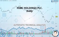 HSBC HOLDINGS PLC. - Päivittäin