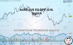 AURELIUS EQ.OPP. O.N. - Daily