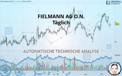FIELMANN AG O.N. - Daily