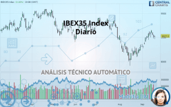 IBEX35 INDEX - Dagligen